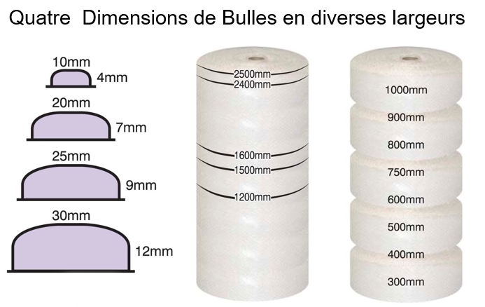 le film bulle ou papier bulle protection isolation calage emballage